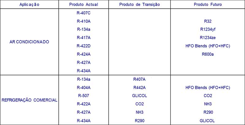 alternativas gases fluorados